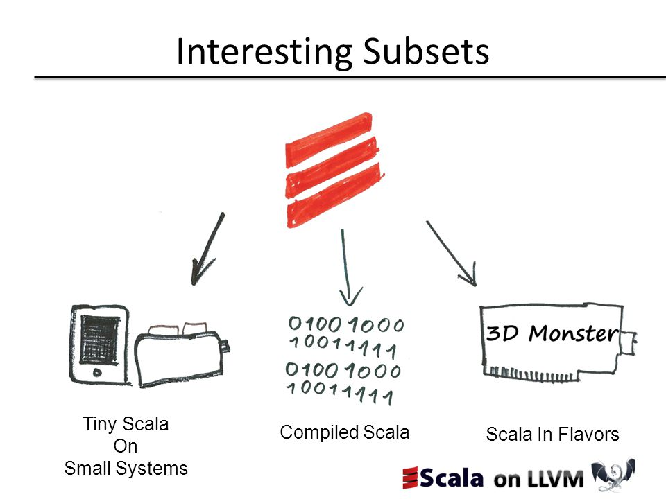 Interesting Subsets Tiny Scala On Small Systems Compiled Scala Scala In Flavors