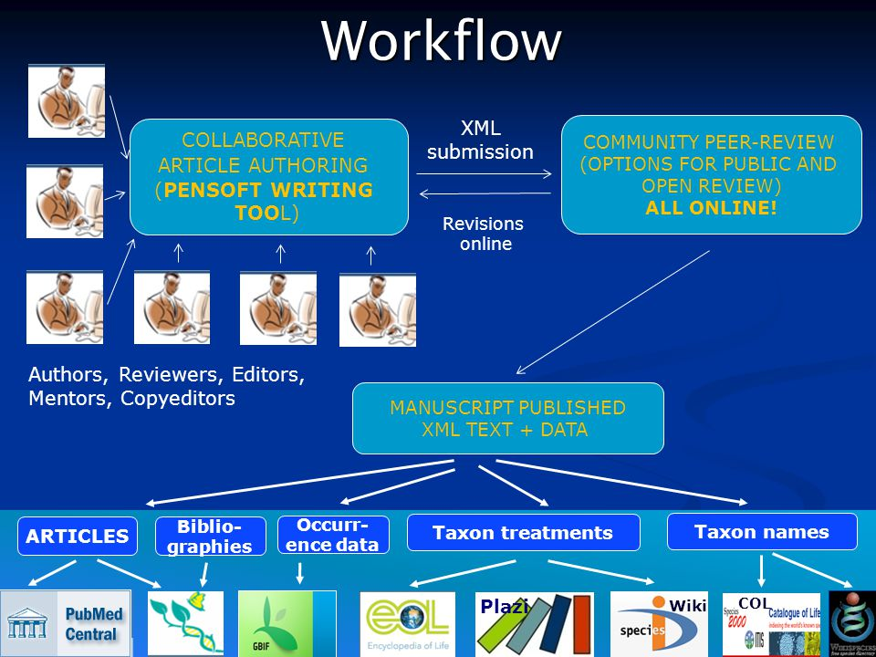 Workflow COMMUNITY PEER-REVIEW (OPTIONS FOR PUBLIC AND OPEN REVIEW) ALL ONLINE.