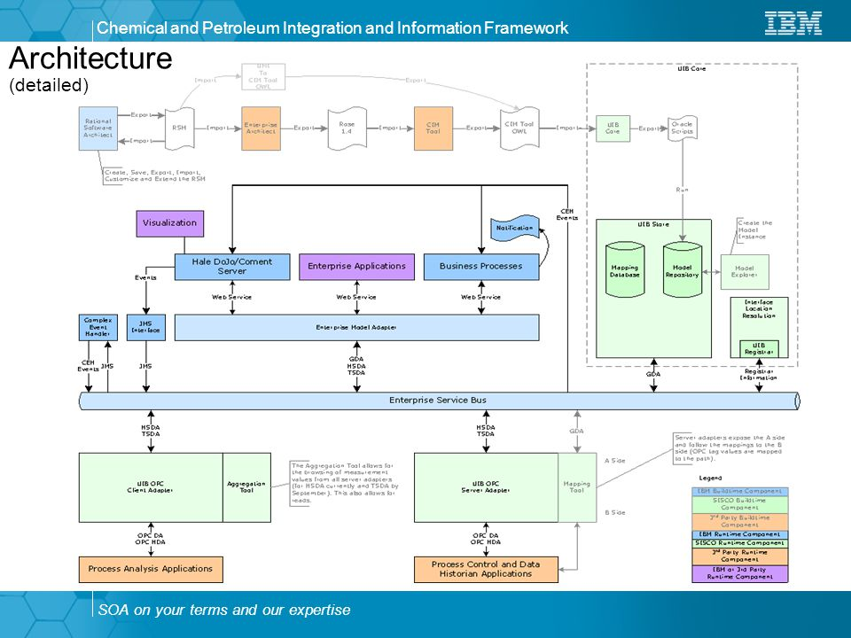 SOA on your terms and our expertise Chemical and Petroleum Integration and Information Framework Architecture (detailed)
