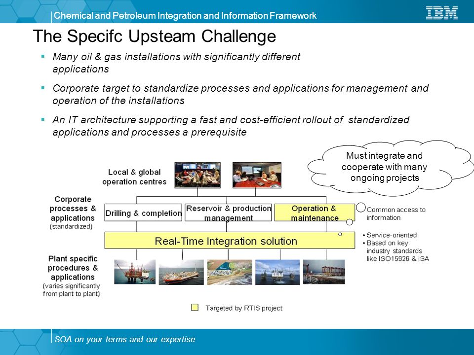 SOA on your terms and our expertise Chemical and Petroleum Integration and Information Framework The Specifc Upsteam Challenge  Many oil & gas installations with significantly different applications  Corporate target to standardize processes and applications for management and operation of the installations  An IT architecture supporting a fast and cost-efficient rollout of standardized applications and processes a prerequisite Must integrate and cooperate with many ongoing projects