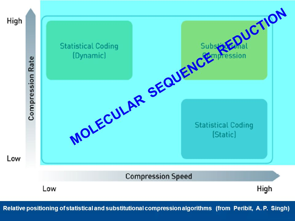NATO UNCLASSIFIED24 Molecular Sequence reduction www.Peribit.com