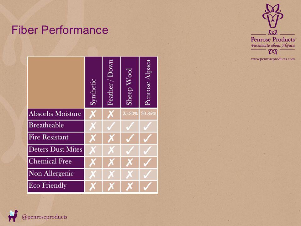 Fiber Performance