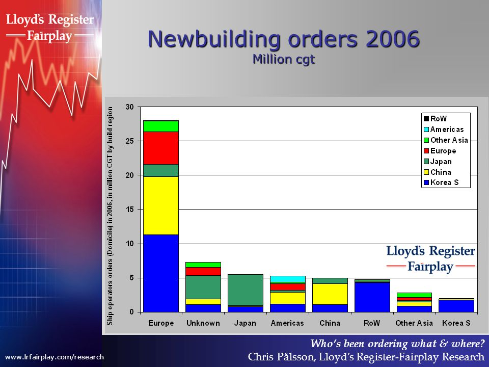 Who's been ordering what & where? Chris Pålsson, Lloyd's Register-Fairplay Research www.lrfairplay.com/research Newbuilding orders 2006 Million cgt
