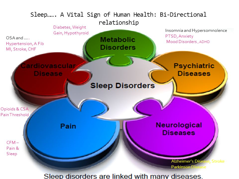 Sleep……. A Vital Sign of Human Health: Bi-Directional relationship PTSPD Insomnia and Hypersomnolence PTSD, Anxiety Mood Disorders, ADHD Diabetes, Wei