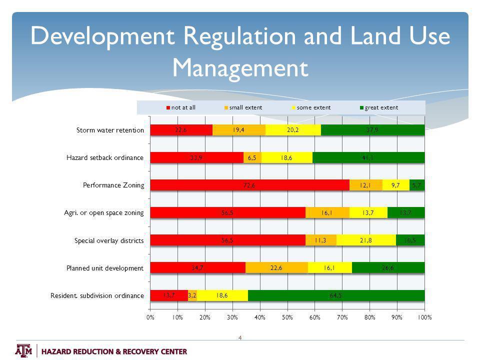 Development Regulation and Land Use Management 4