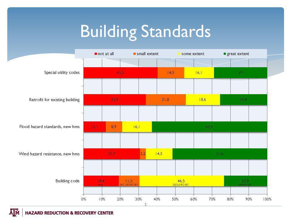 Building Standards 5 NoneSBC, 200 IRC/IBC2003-6 IRC/IBC2009 IRC/IBC
