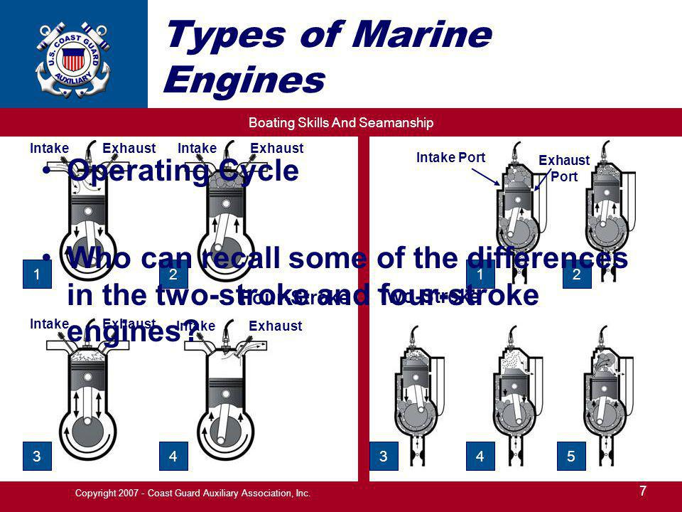 Boating Skills And Seamanship 7 Copyright 2007 - Coast Guard Auxiliary Association, Inc.