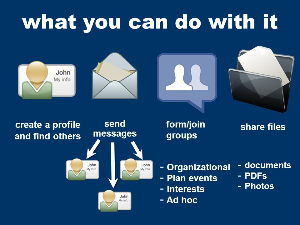 messages form/join groups create a profile what you can do with it share files - Organizational - Plan events - Interests - Ad hoc send and find others - documents - PDFs - Photos