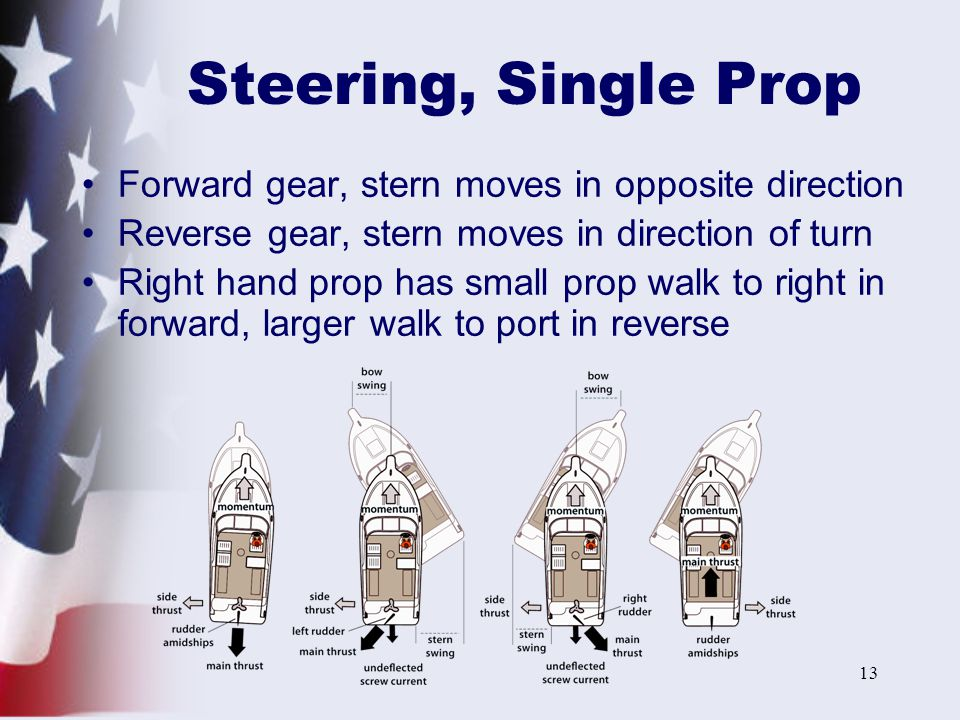 13 Steering, Single Prop Forward gear, stern moves in opposite direction Reverse gear, stern moves in direction of turn Right hand prop has small prop walk to right in forward, larger walk to port in reverse