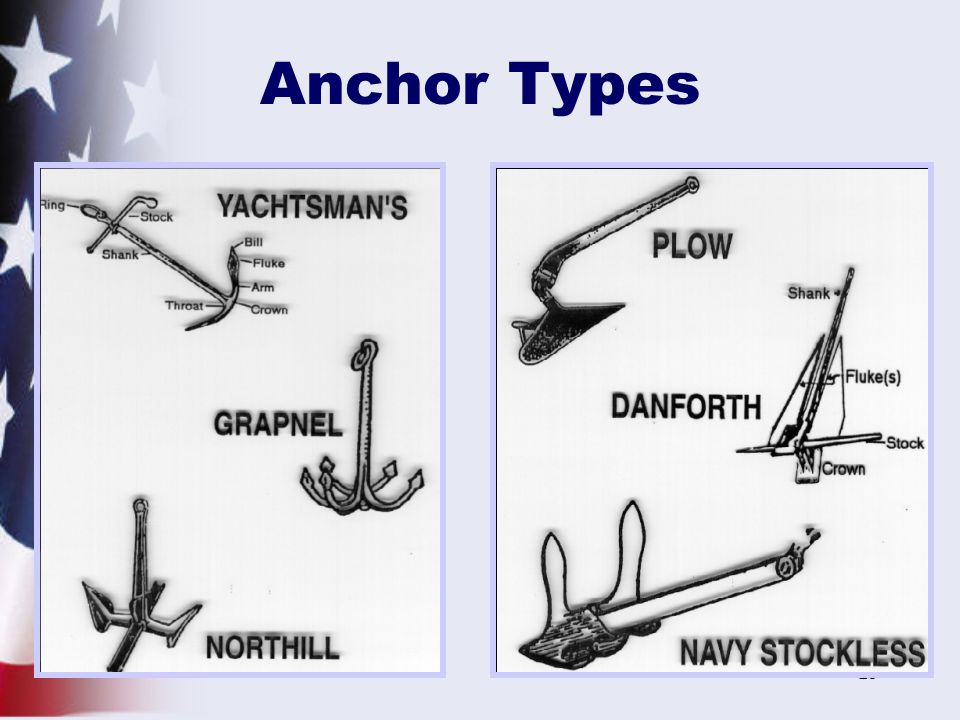 25 Anchor Types
