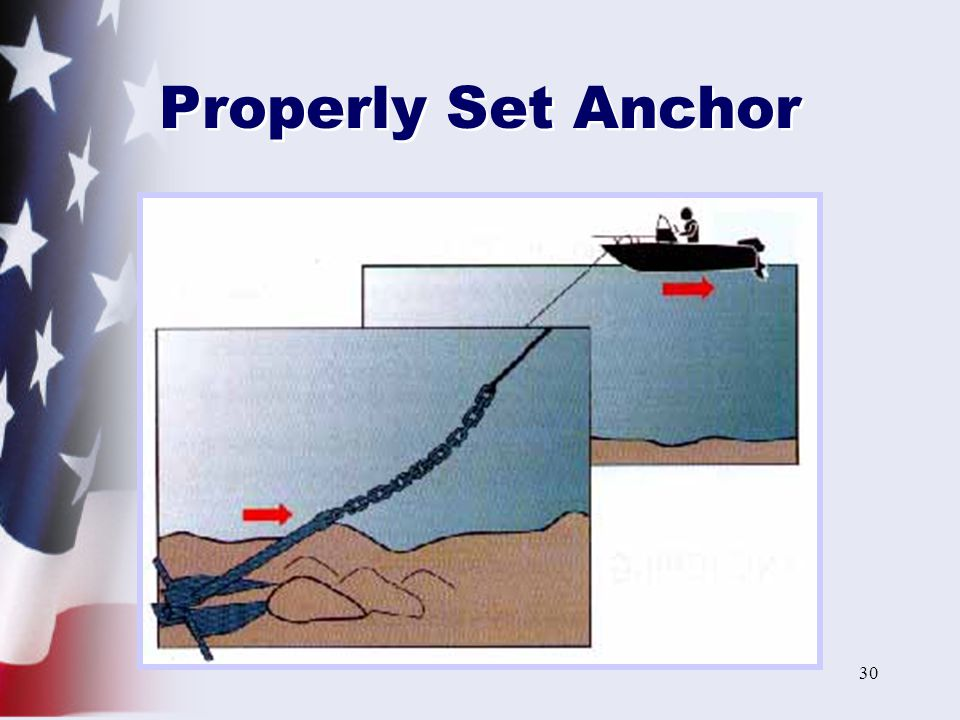 30 Properly Set Anchor