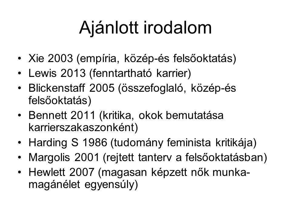 Ajánlott irodalom Xie 2003 (empíria, közép-és felsőoktatás) Lewis 2013 (fenntartható karrier) Blickenstaff 2005 (összefoglaló, közép-és felsőoktatás) Bennett 2011 (kritika, okok bemutatása karrierszakaszonként) Harding S 1986 (tudomány feminista kritikája) Margolis 2001 (rejtett tanterv a felsőoktatásban) Hewlett 2007 (magasan képzett nők munka- magánélet egyensúly)
