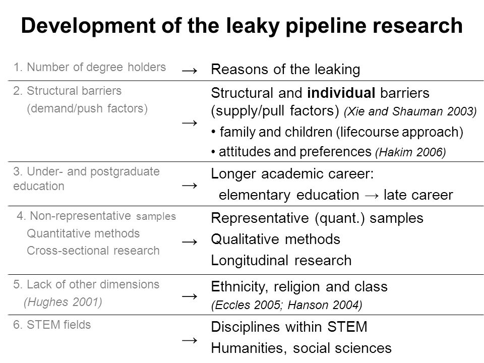 1. Number of degree holders → Reasons of the leaking 2.