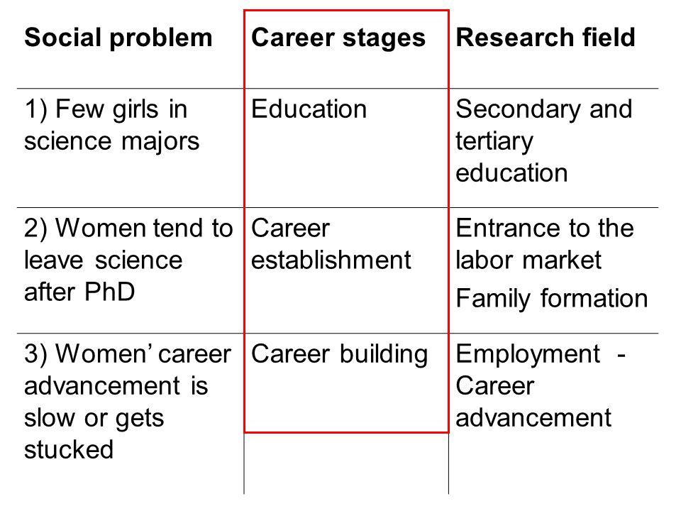 Nők aránya a doktori képzésben (Mo) (%) 2001-20052006-2011 Doktorandus z hallgató Oklevelet szerzett Doktorandusz hallgató Oklevelet szerzett Műszaki tudomány 26,2 (211 fő/év) 29,6 (25 fő/év) 31,3 (218 fő/év) 34,2 (27 fő/év) Természet- tudomány 39,3 (556 fő/év) 33,2 (53 fő/év) 44,4 (574 fő/év) 39,4 (96 fő/év) Többi tudomány 47,845,352,148,2 Összesen 44,0 (3361 fő/év) 42,5 (408 fő/év) 48,7 (3495 fő/év) 45,5 (537 fő/év) 11,8  12,4 % 9,5  16,7 % 12,1  15,4 % Saját számítás.