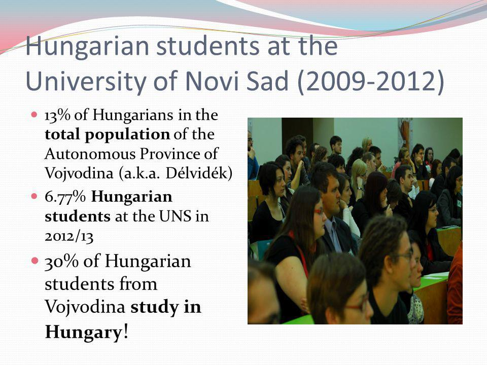 Hungarian students at the University of Novi Sad (2009-2012) 13% of Hungarians in the total population of the Autonomous Province of Vojvodina (a.k.a.
