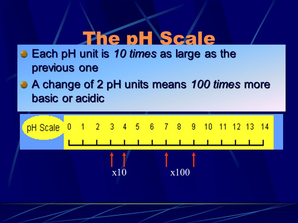 The pH Scale Each pH unit is 10 times as large as the previous one A change of 2 pH units means 100 times more basic or acidic Each pH unit is 10 times as large as the previous one A change of 2 pH units means 100 times more basic or acidic x10x100