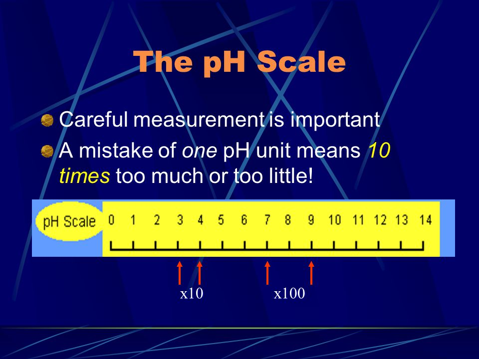 The pH Scale Careful measurement is important A mistake of one pH unit means 10 times too much or too little! x10x100