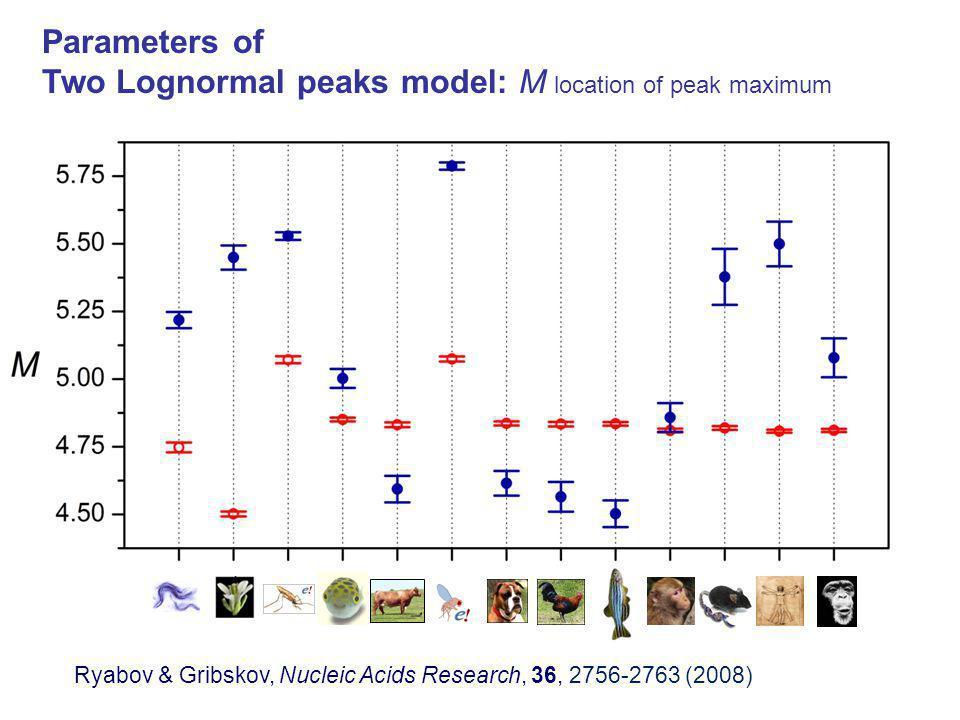 Parameters of Two Lognormal peaks model: M location of peak maximum Ryabov & Gribskov, Nucleic Acids Research, 36, 2756-2763 (2008)