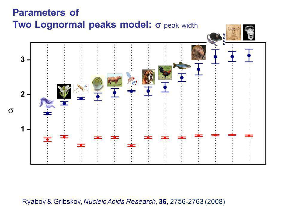 Parameters of Two Lognormal peaks model:  peak width Ryabov & Gribskov, Nucleic Acids Research, 36, 2756-2763 (2008)