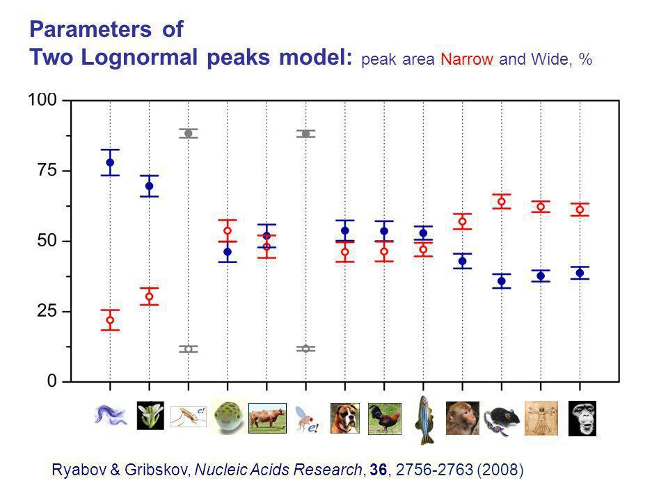 Parameters of Two Lognormal peaks model: peak area Narrow and Wide, %