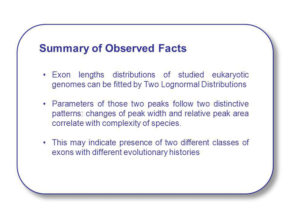 Summary of Observed Facts Exon lengths distributions of studied eukaryotic genomes can be fitted by Two Lognormal Distributions Parameters of those tw
