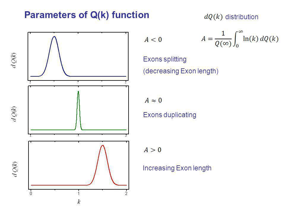 distribution Exons splitting (decreasing Exon length) Increasing Exon length Parameters of Q(k) function Exons duplicating