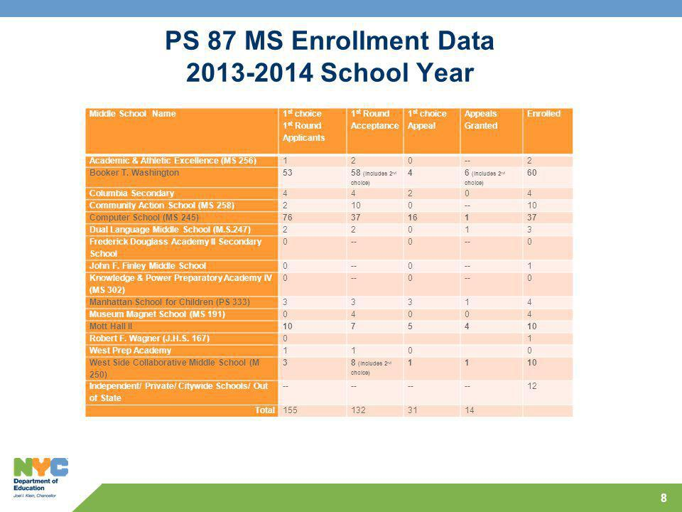 PS 87 MS Enrollment Data 2013-2014 School Year 8 Middle School Name 1 st choice 1 st Round Applicants 1 st Round Acceptance 1 st choice Appeal Appeals Granted Enrolled Academic & Athletic Excellence (MS 256)120--2 Booker T.