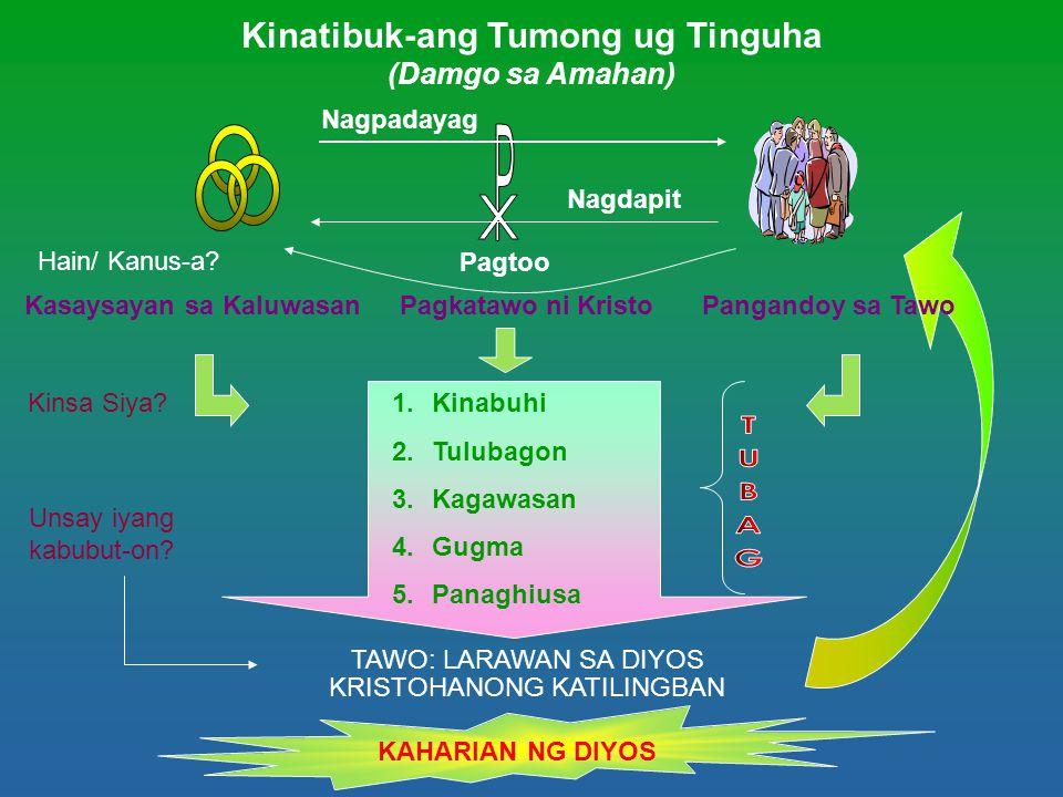 Kinatibuk-ang Tumong ug Tinguha (Damgo sa Amahan) Nagpadayag Nagdapit Pagtoo 1.Kinabuhi 2.Tulubagon 3.Kagawasan 4.Gugma 5.Panaghiusa TAWO: LARAWAN SA