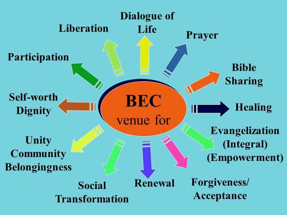 BEC venue for BEC venue for Dialogue of Life Prayer Bible Sharing Healing Evangelization (Integral) (Empowerment) Forgiveness/ Acceptance Renewal Social Transformation Unity Community Belongingness Participation Self-worth Dignity Liberation