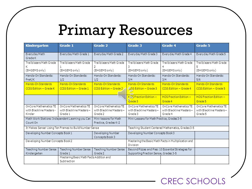 CREC SCHOOLS IXL Alignment All elementary students have IXL accounts These can be used in school during workshop as well as at home Alignment provides the appropriate activities for each unit Will also be included in parent unit letter