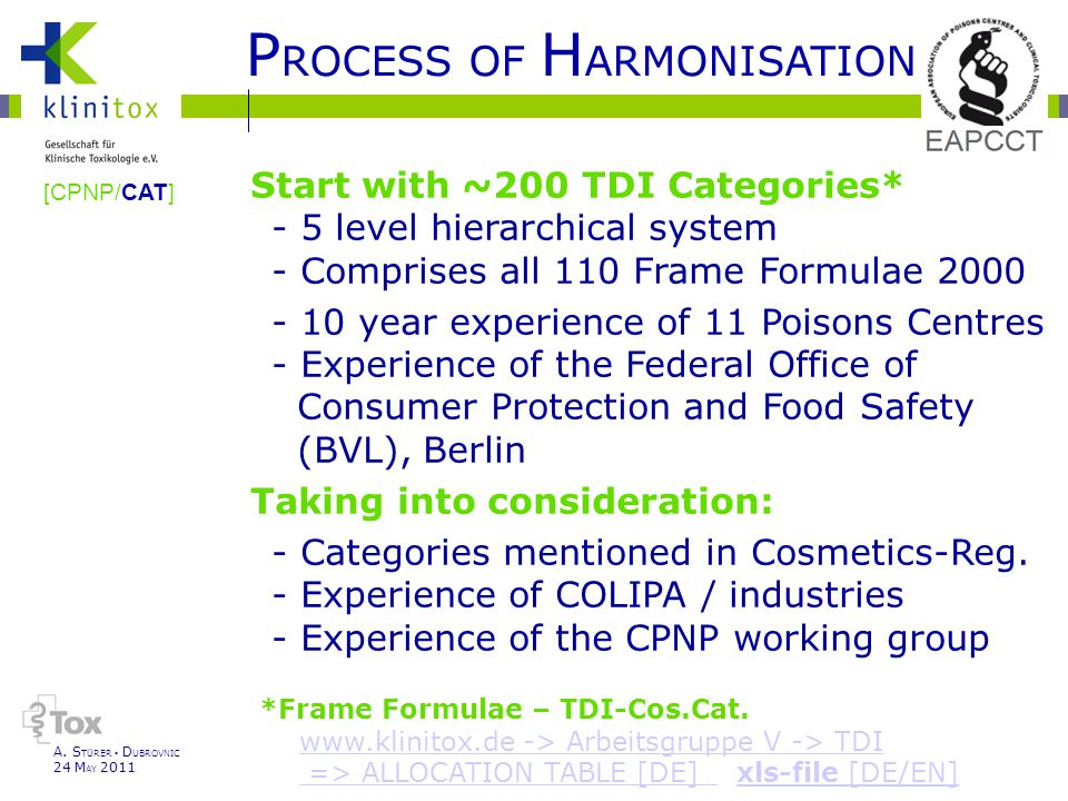 P ROCESS OF H ARMONISATION Start with ~200 TDI Categories* - 5 level hierarchical system - Comprises all 110 Frame Formulae 2000 - 10 year experience