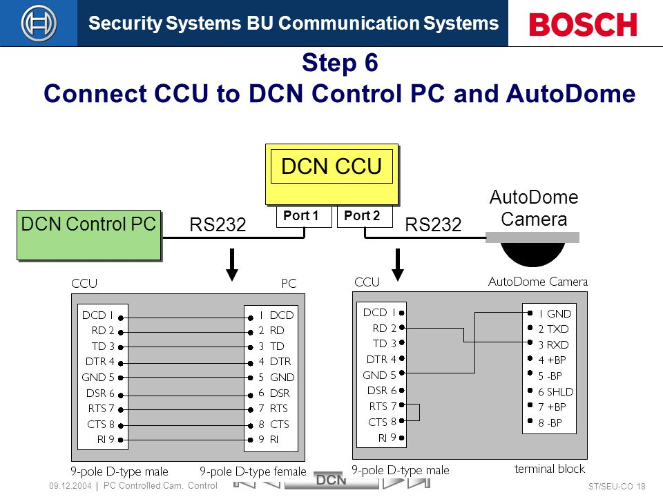 Security Systems BU Communication SystemsDCN ST/SEU-CO 18 PC Controlled Cam.