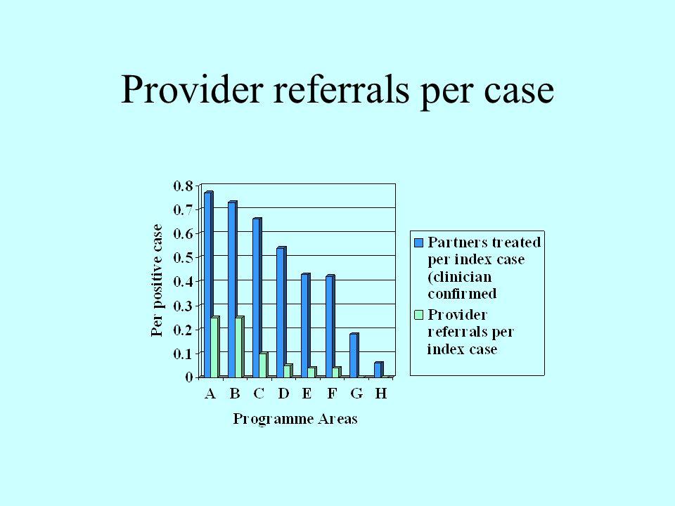Provider referrals per case