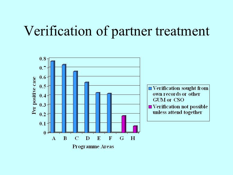 Verification of partner treatment