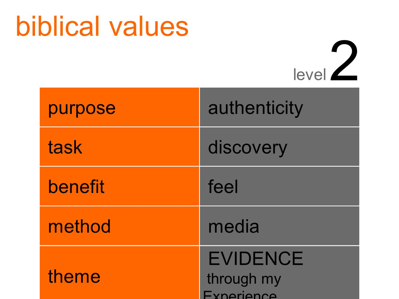 biblical values level 2 purpose authenticity task discovery benefit feel method media theme EVIDENCE through my Experience