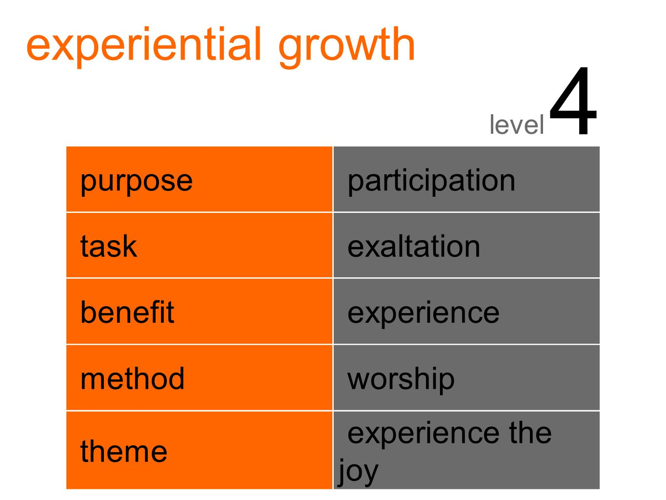 experiential growth level 4 purpose participation task exaltation benefit experience method worship theme experience the joy