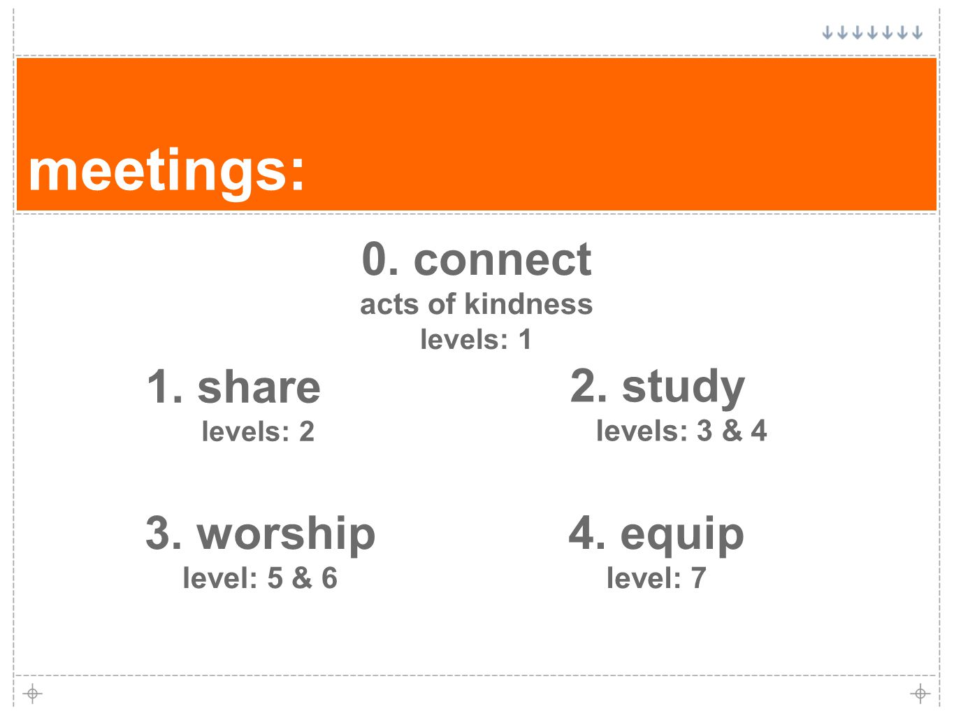 meetings: 1. share levels: 2 4. equip level: 7 3.