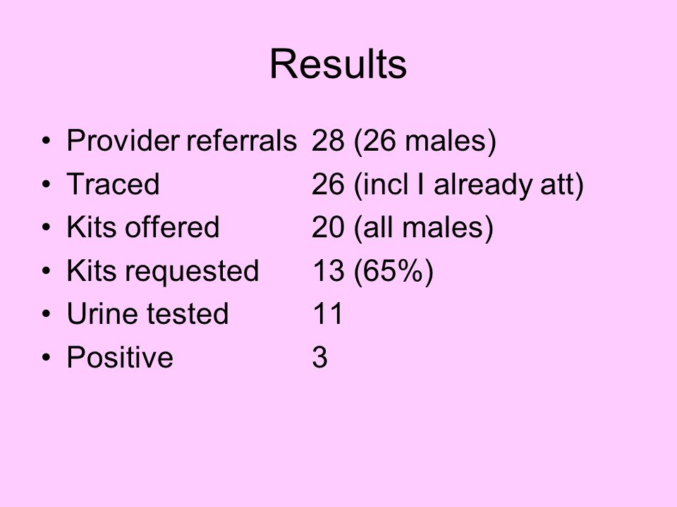 Results Provider referrals 28 (26 males) Traced 26 (incl I already att) Kits offered 20 (all males) Kits requested13 (65%) Urine tested11 Positive3