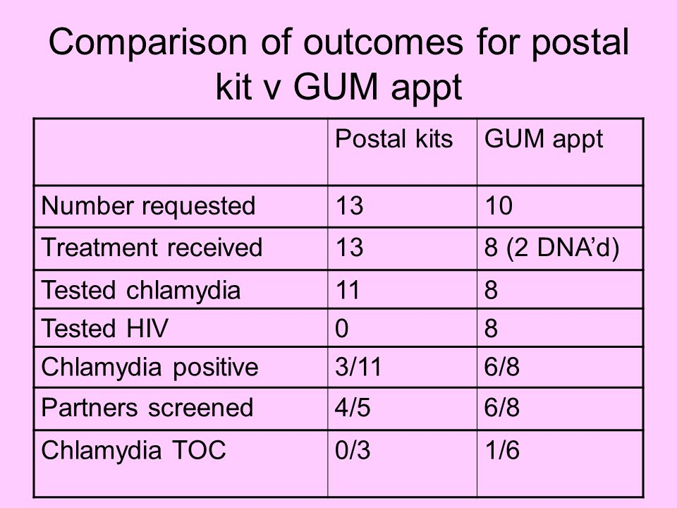 Comparison of provider referral outcomes for chlamydia Postal kit pilot June – Aug 2010 Provider referral audit 2004-8 Notified partners verified accessed treatment 21/26 (81%) 841/1194 (70%)
