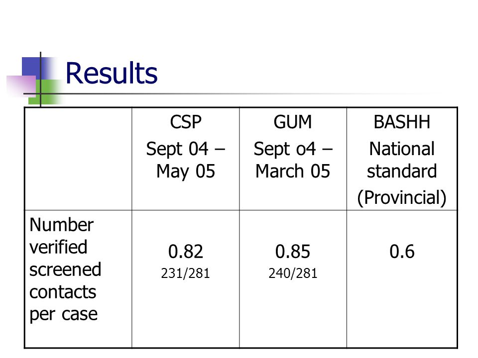 Results CSP Sept 04 – May 05 GUM Sept o4 – March 05 BASHH National standard (Provincial) Number verified screened contacts per case 0.82 231/281 0.85