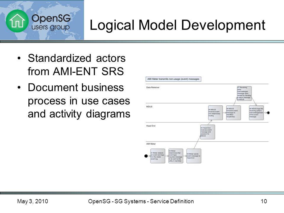 May 3, 2010OpenSG - SG Systems - Service Definition10 Logical Model Development Standardized actors from AMI-ENT SRS Document business process in use cases and activity diagrams