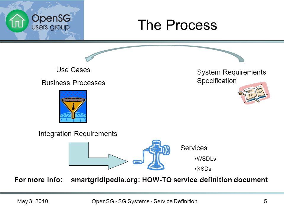 May 3, 2010OpenSG - SG Systems - Service Definition5 The Process Use Cases Business Processes Integration Requirements Services WSDLs XSDs System Requirements Specification For more info: smartgridipedia.org: HOW-TO service definition document
