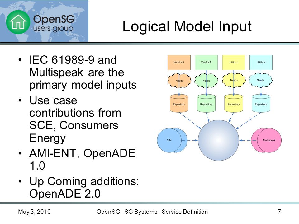 May 3, 2010OpenSG - SG Systems - Service Definition7 Logical Model Input IEC 61989-9 and Multispeak are the primary model inputs Use case contributions from SCE, Consumers Energy AMI-ENT, OpenADE 1.0 Up Coming additions: OpenADE 2.0