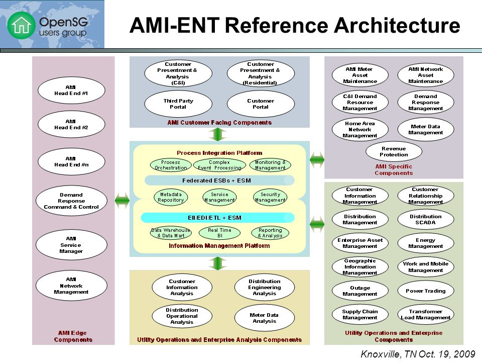 Knoxville, TN Oct. 19, 2009 AMI-ENT Reference Architecture