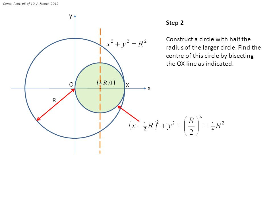 O R x y Step 2 Construct a circle with half the radius of the larger circle. Find the centre of this circle by bisecting the OX line as indicated. X C