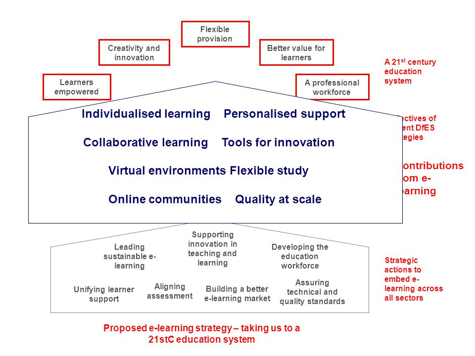 A 21 st century education system Objectives of current DfES strategies Contributions from e- learning Strategic actions to embed e- learning across al