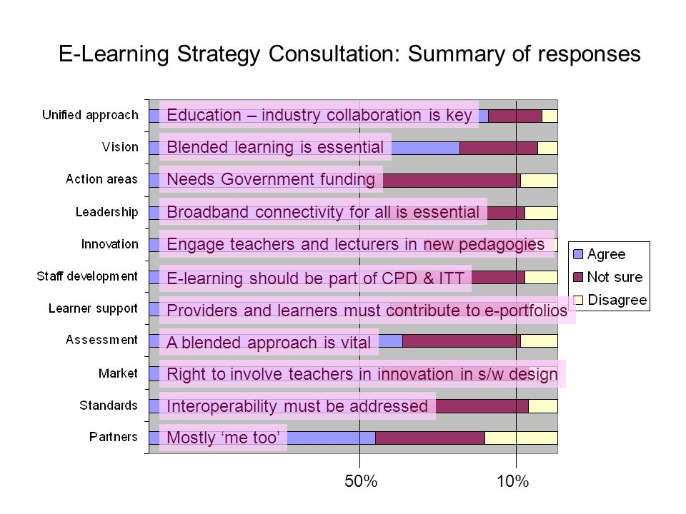 E-Learning Strategy Consultation: Summary of responses 50%10% Education – industry collaboration is key Blended learning is essential Needs Government