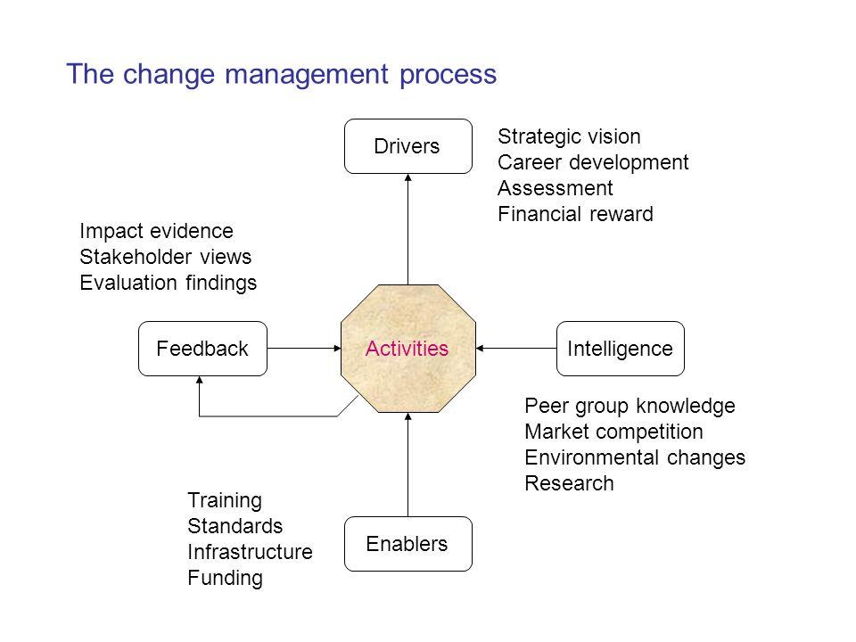 Activities Drivers Enablers IntelligenceFeedback Strategic vision Career development Assessment Financial reward Peer group knowledge Market competiti