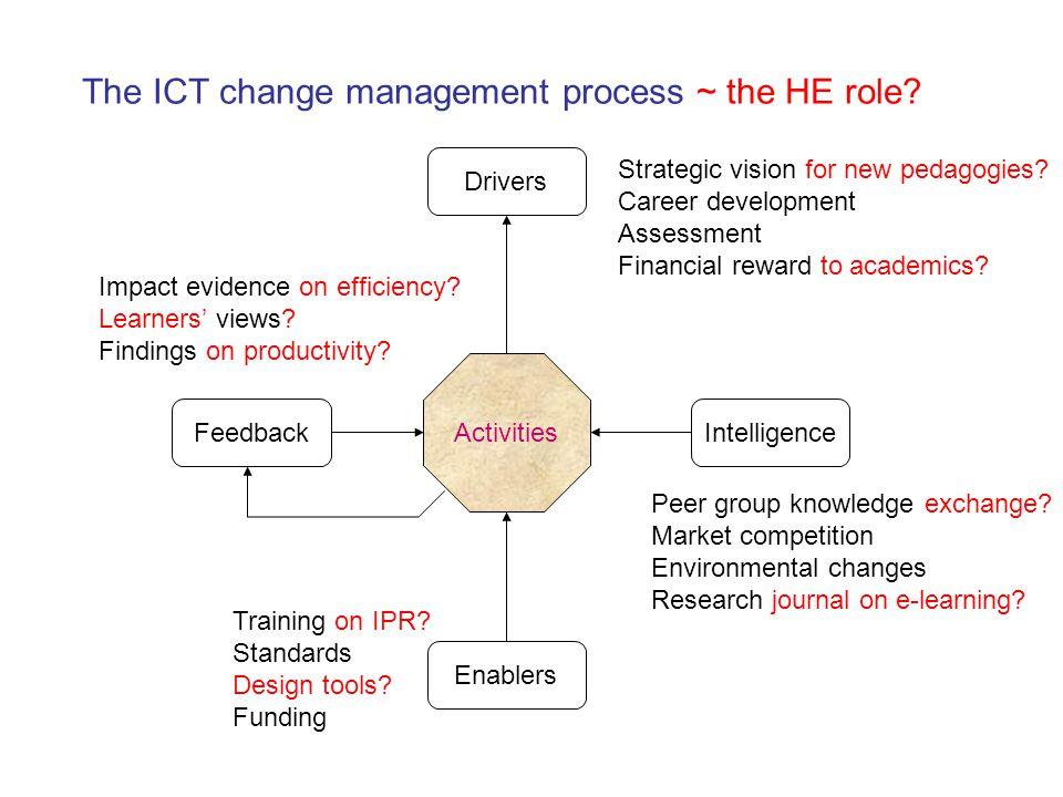 Activities Drivers Enablers IntelligenceFeedback Strategic vision for new pedagogies? Career development Assessment Financial reward to academics? Pee