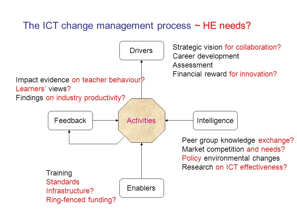 Activities Drivers Enablers IntelligenceFeedback Strategic vision for collaboration? Career development Assessment Financial reward for innovation? Pe